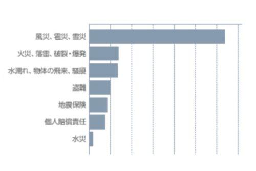 火災保険 支払事由 グラフ